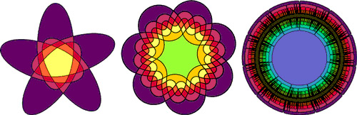 combinatorics - Why can a Venn diagram for 4+ sets not be ...